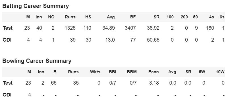Career score of Shiv Sunder Das