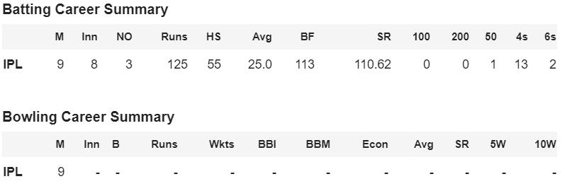 career score of Biplab Samantray