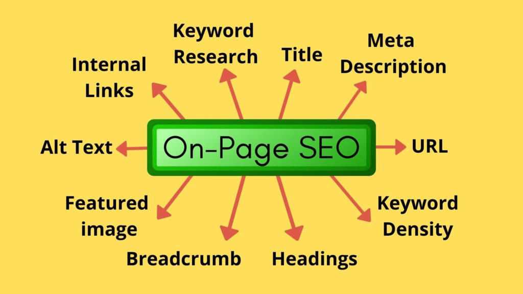 Latest checklist for On-page SEO